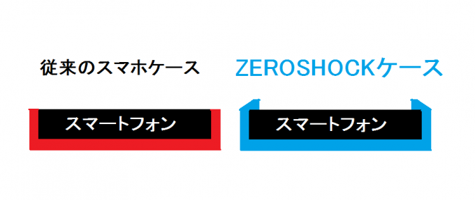 ELECOM ZEROSHOCKケース ベゼルガード2