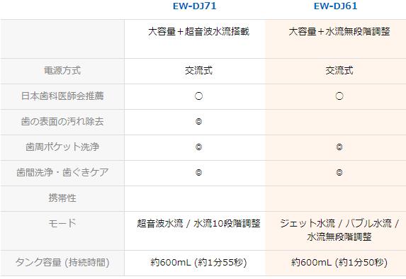 ドルツシリーズの比較2
